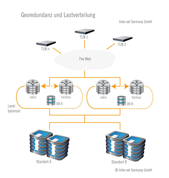 Georedundanz und Lastverteilung