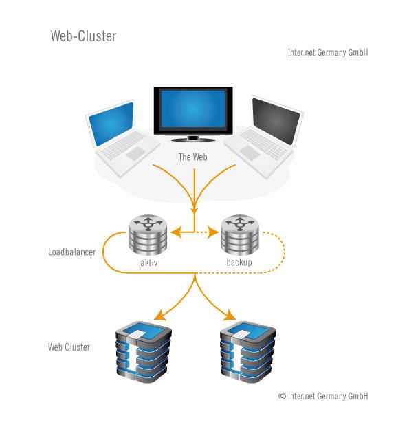 Web Cluster